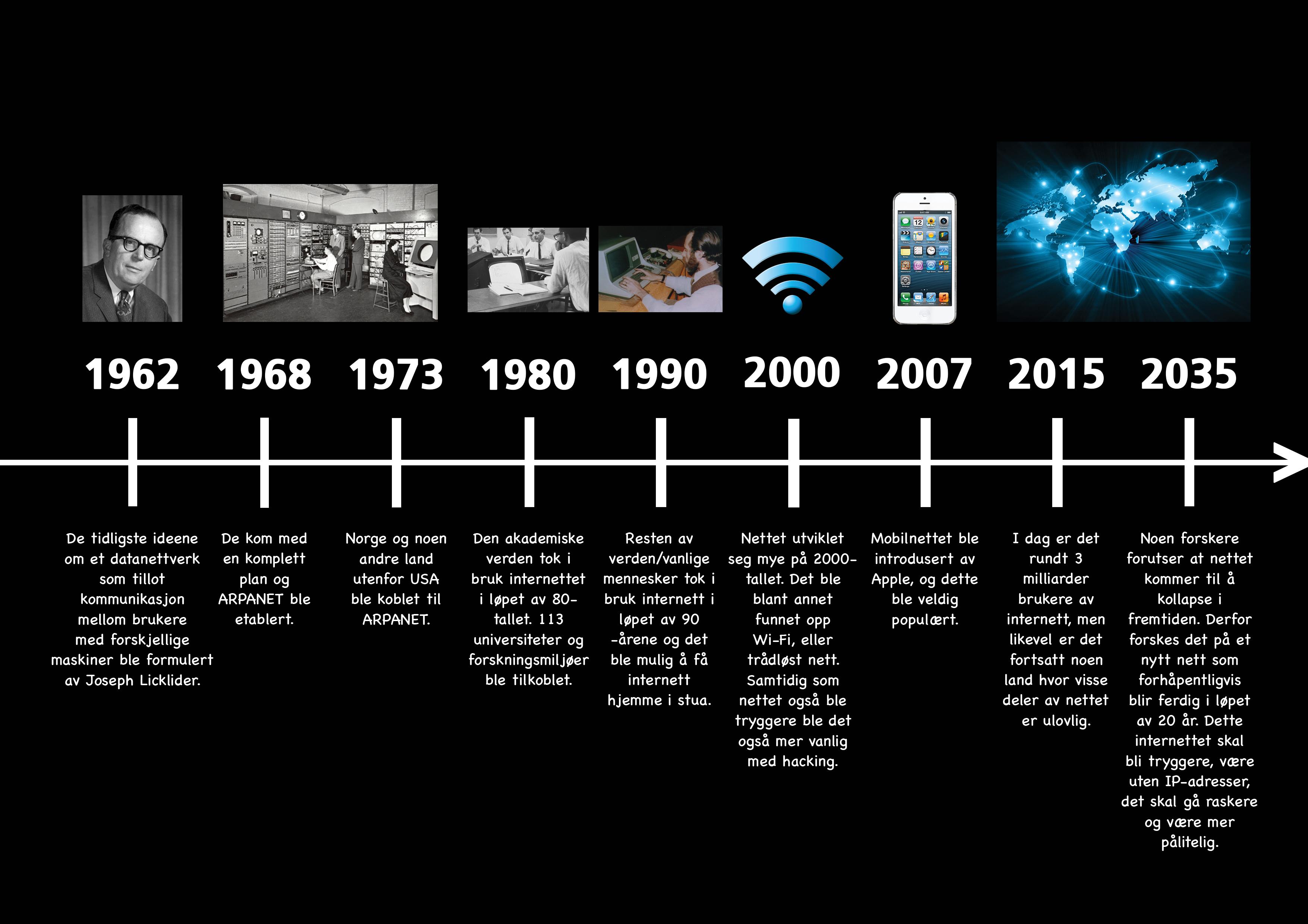 Internett historie